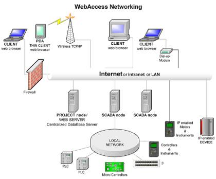 What is Web Access?